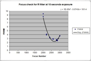 focus of R filter